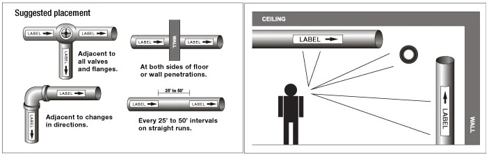 image of a suggested placement chart for pipe marking labels